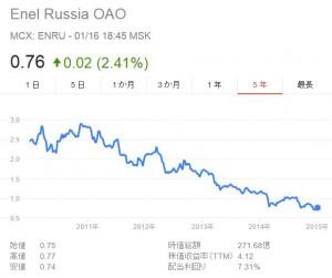 ロシア株 ロシア卸売電力