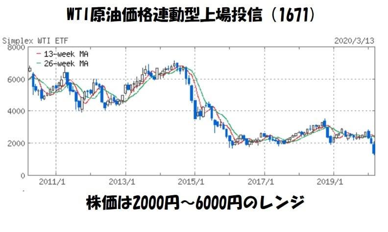 WTI原油価格連動型上場投信株価チャート