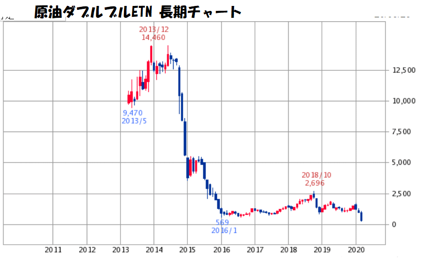 原油ダブルブルチャート