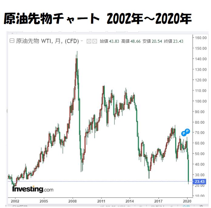 原油先物チャート2002年~2020年