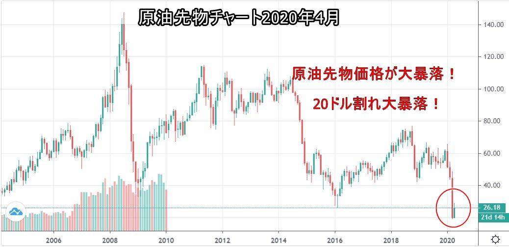 原油先物価格チャート 大暴落中