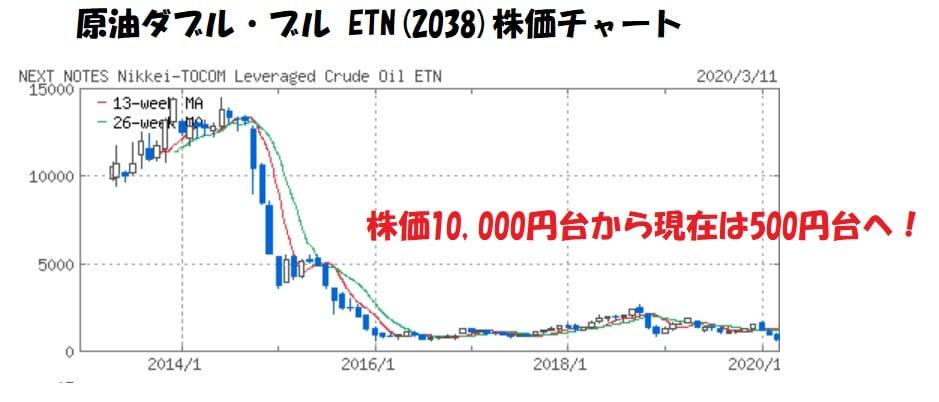 原油ダブルブルチャート2020年