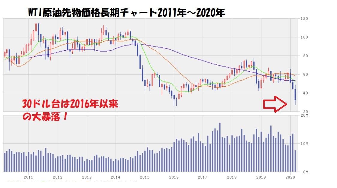 原油長期チャート2020年3月