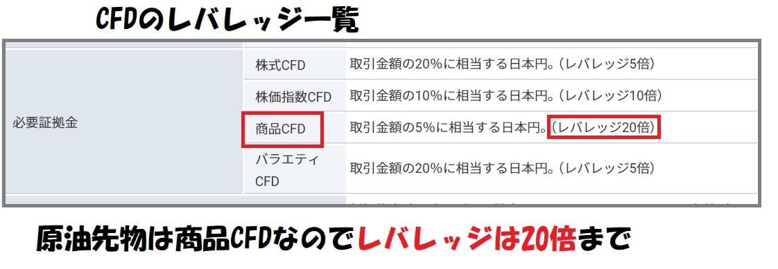 CFDのレバレッジ一覧