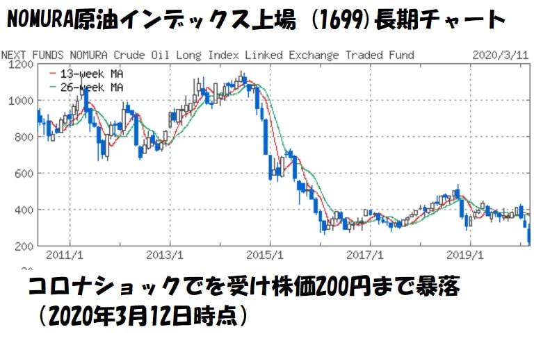 (NEXT FUNDS)NOMURA原油インデックス上場 (1699)の株価チャート2020年