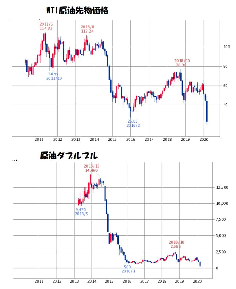 原油先物価格とダブルブルを比較
