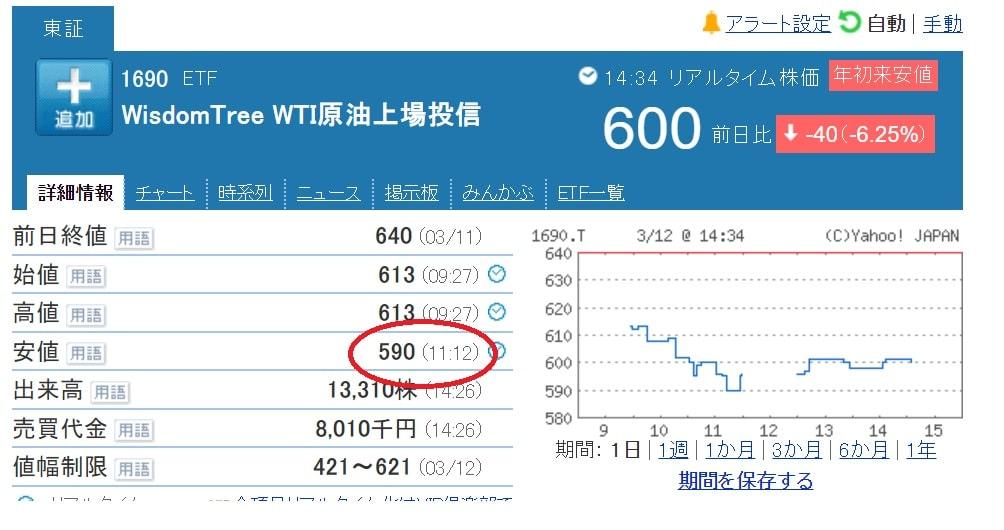 WisdomTree WTI原油上場投信の株価 安値更新