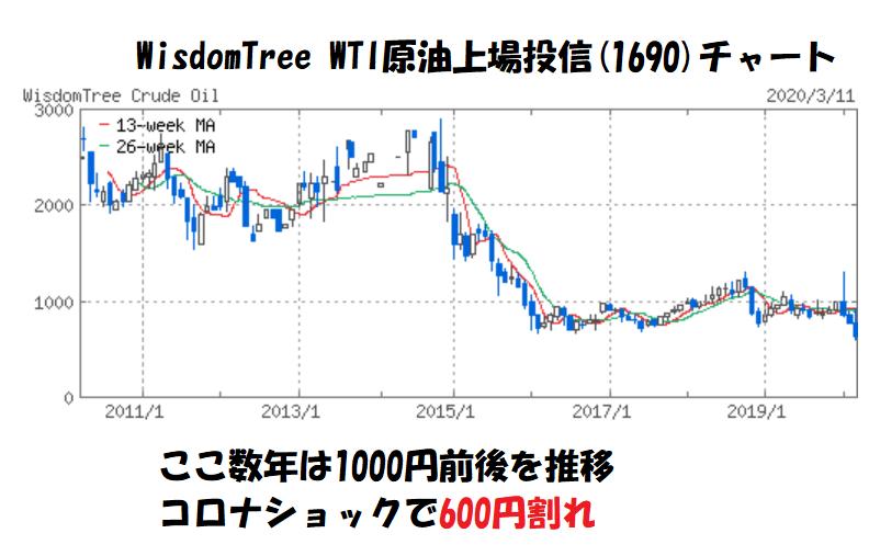 WisdomTree WTI原油上場投信の株価チャート