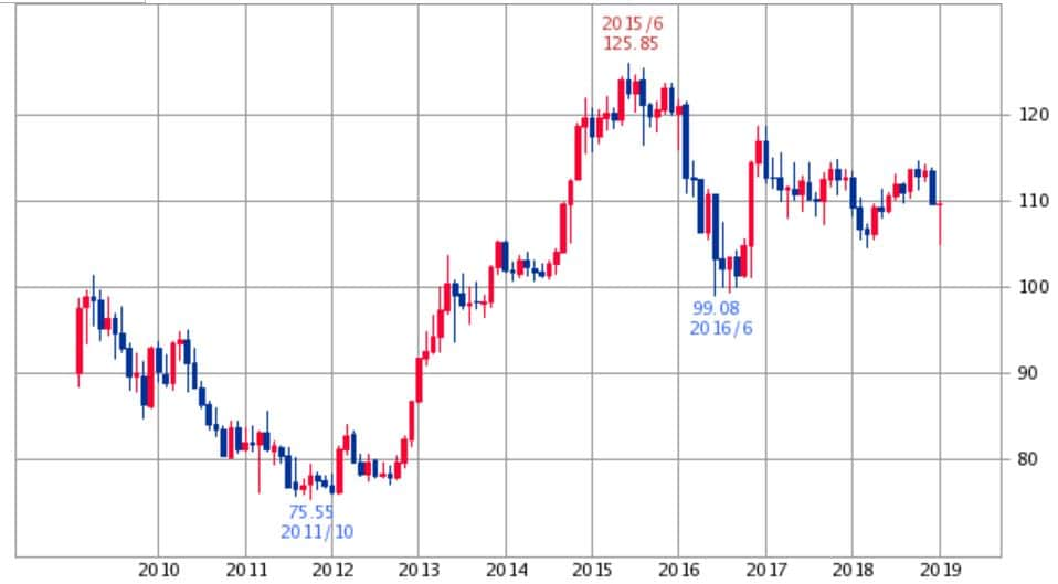 米ドル円チャート2019年