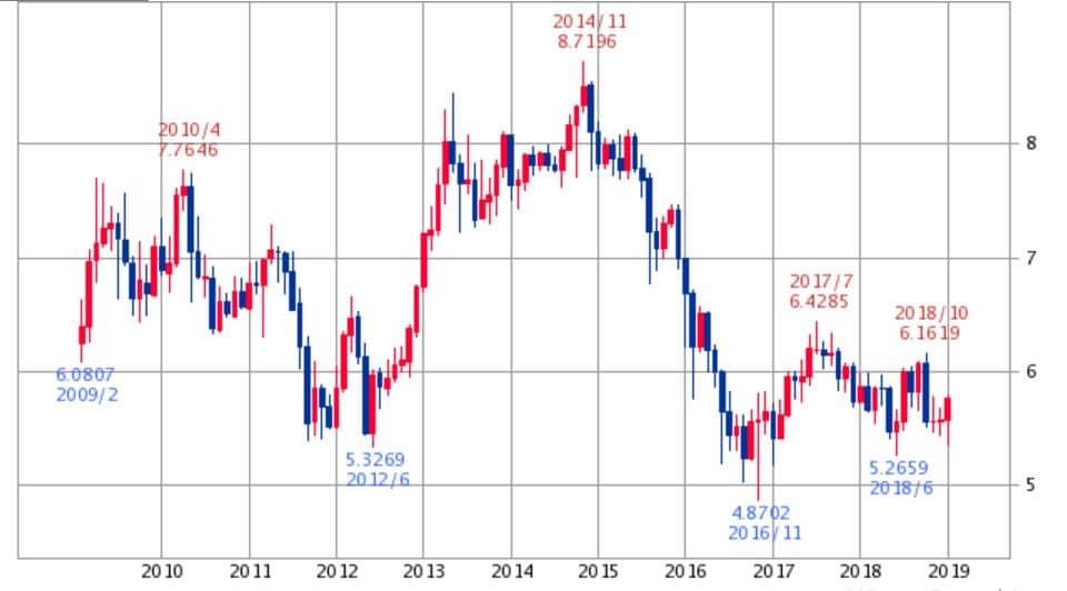 メキシコペソ円チャート2019年