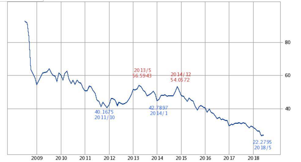 トルコリラ10年チャート