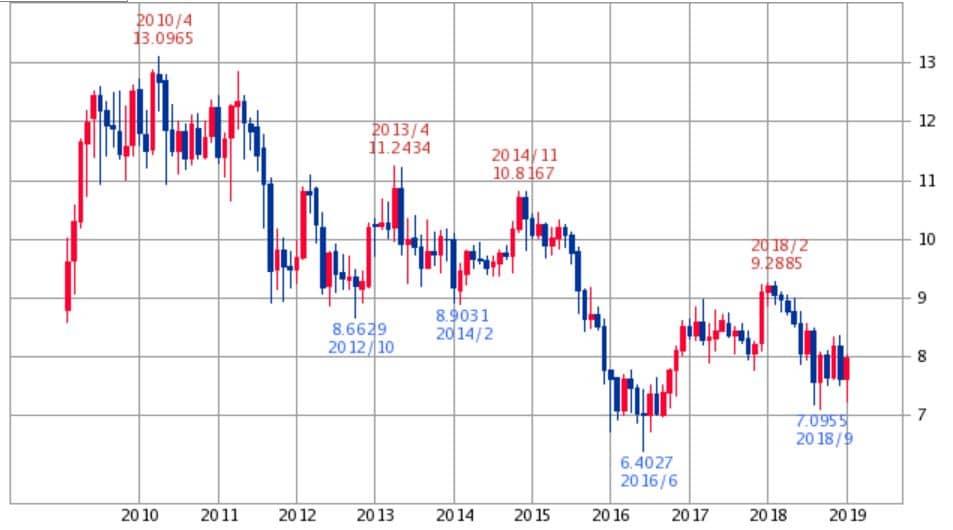南アフリカランド円チャート2019年