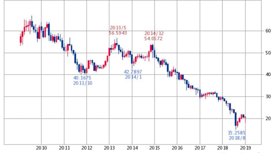 トルコリラ円チャート2019年