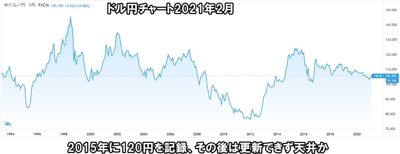 ドル円長期チャート2020年2月時点