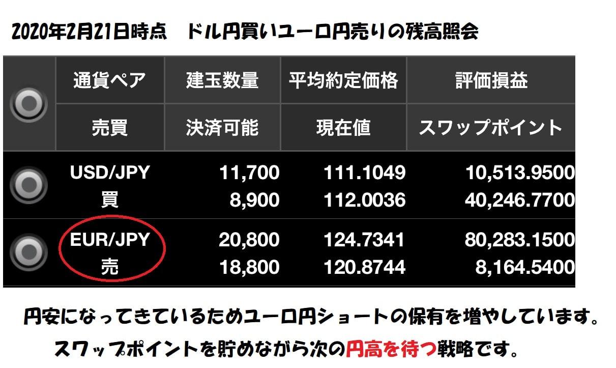 円高対策ユーロ円売り残高照会2020年2月21日