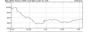 原油ETF推移