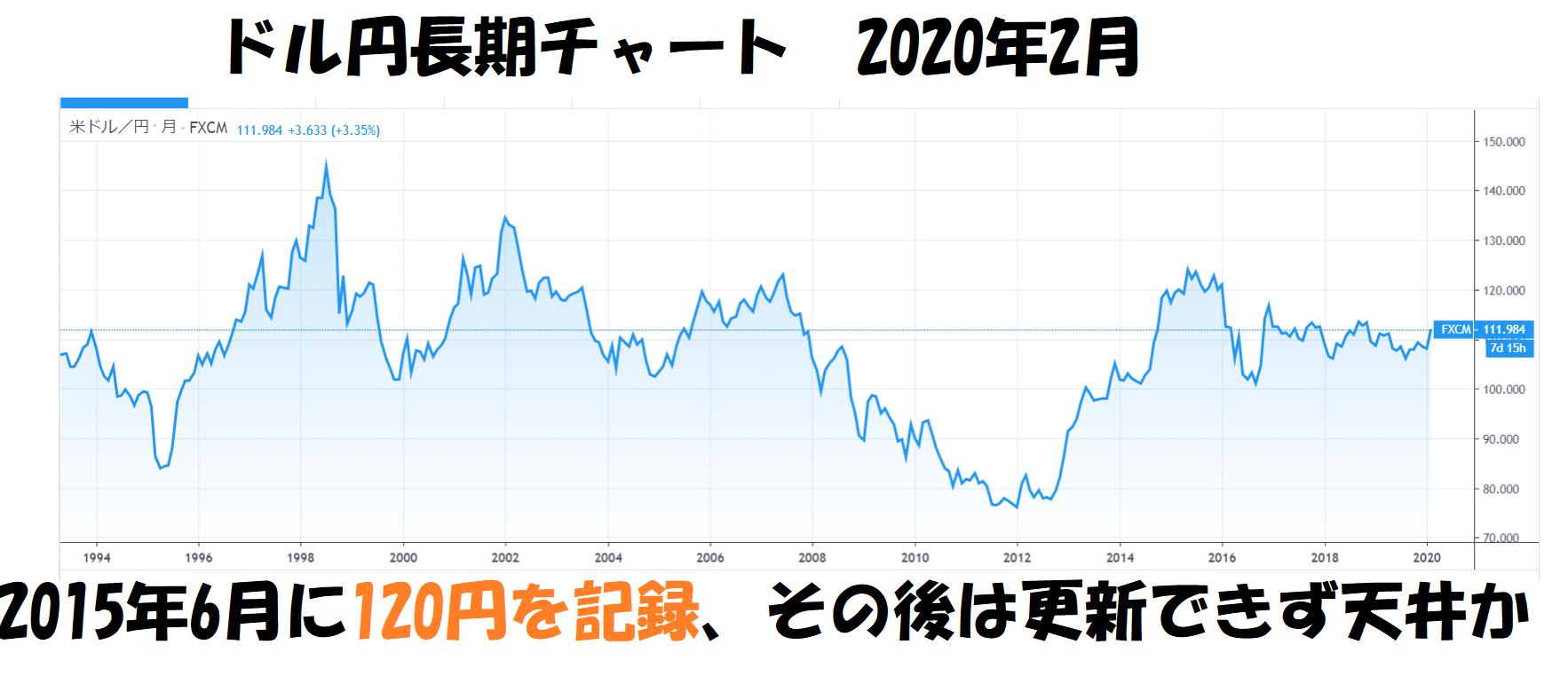 ドル円長期チャート2020年2月