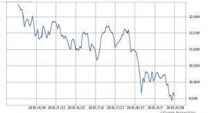 ドイツDAX指数