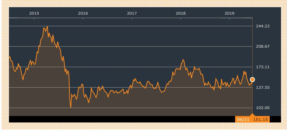 VW株価2019年5月