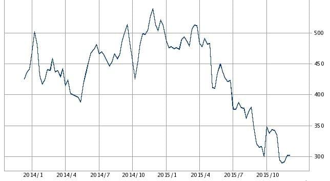 東芝株価チャート2014~2015