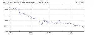 原油ETF201511