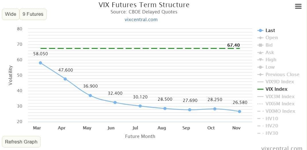 VIX先物価格