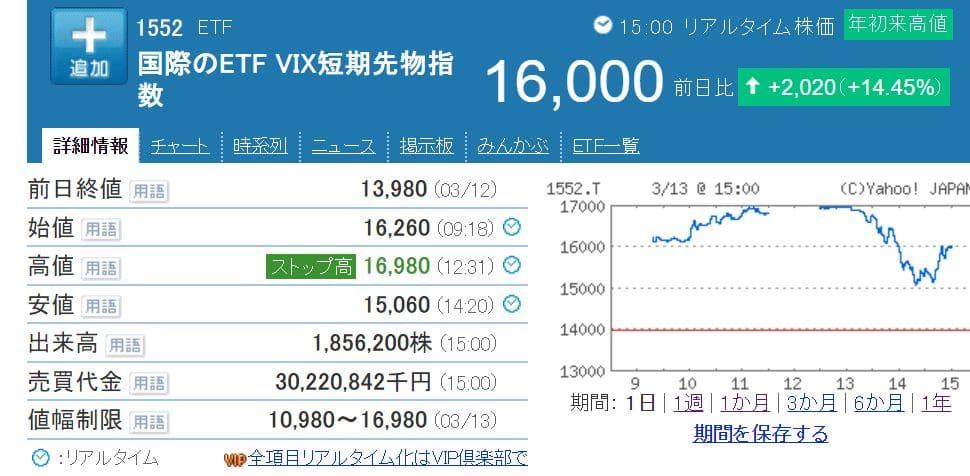 VIXETF株価:2020年3月13日
