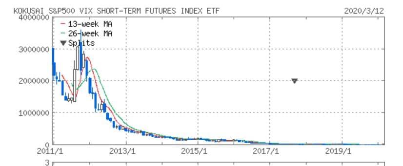 VIXTETF1552  長期チャート