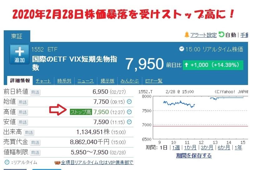 vix1552ストップ高に2020年2月28日