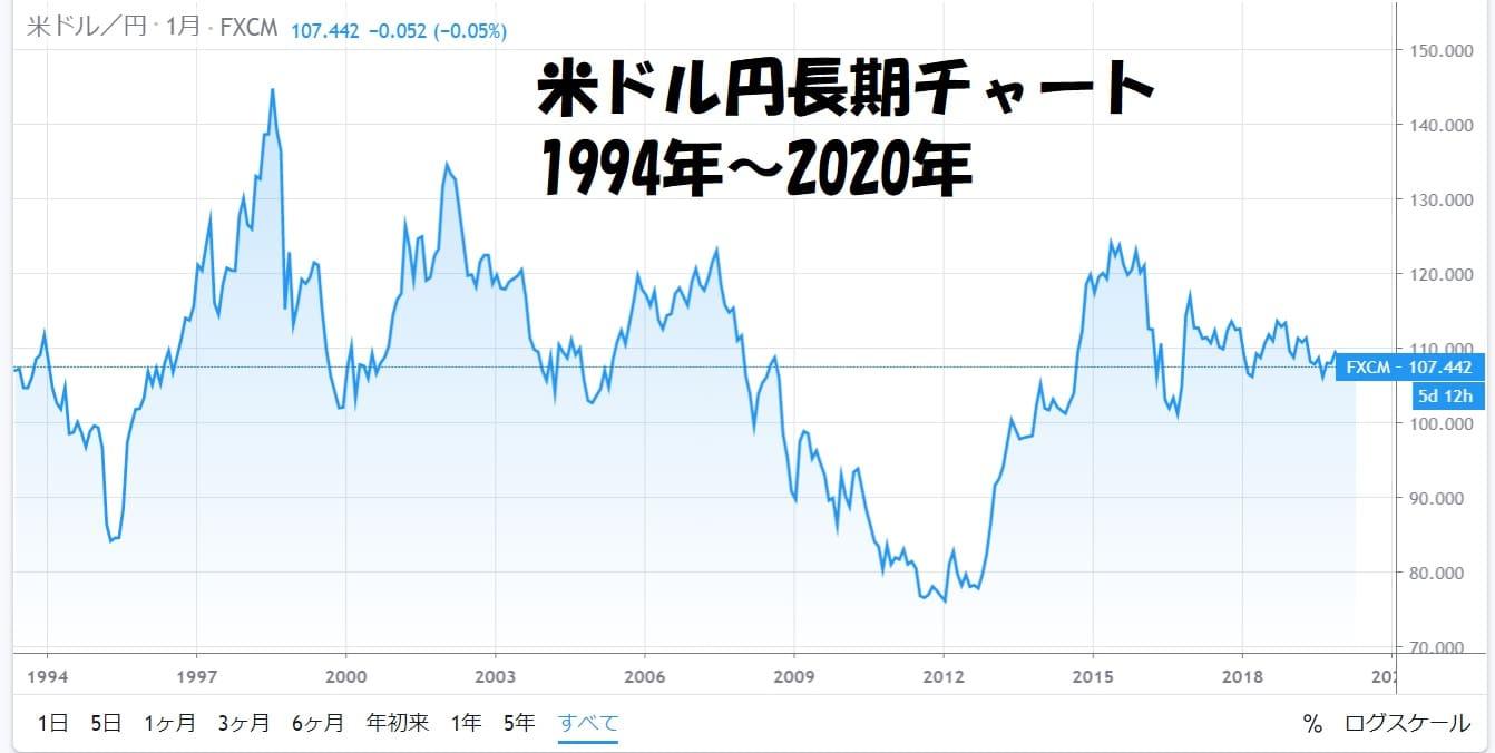 米ドル円長期チャート