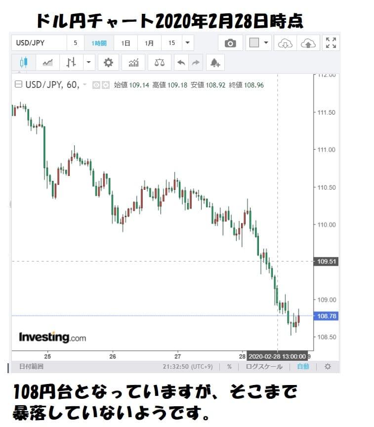ドル円チャート2020年2月28日時点