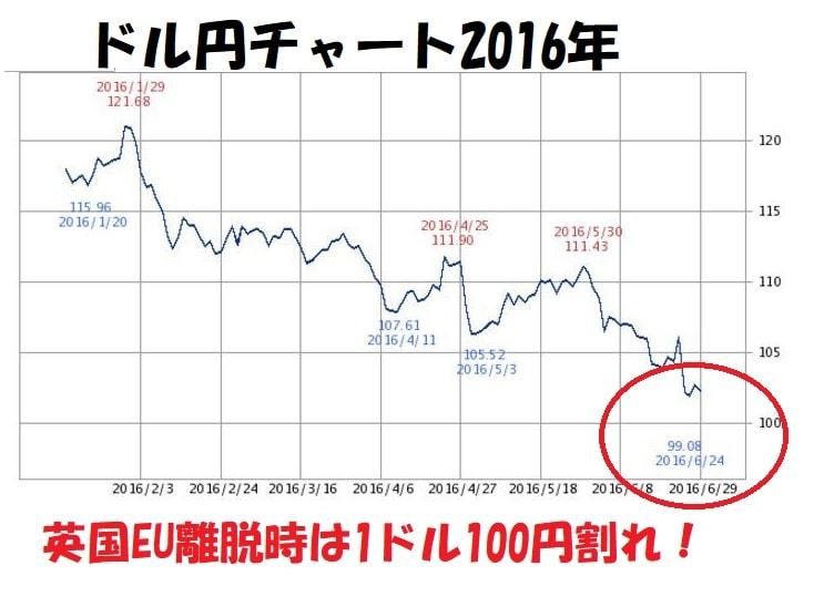 ドル円チャート2016年英国EU離脱時