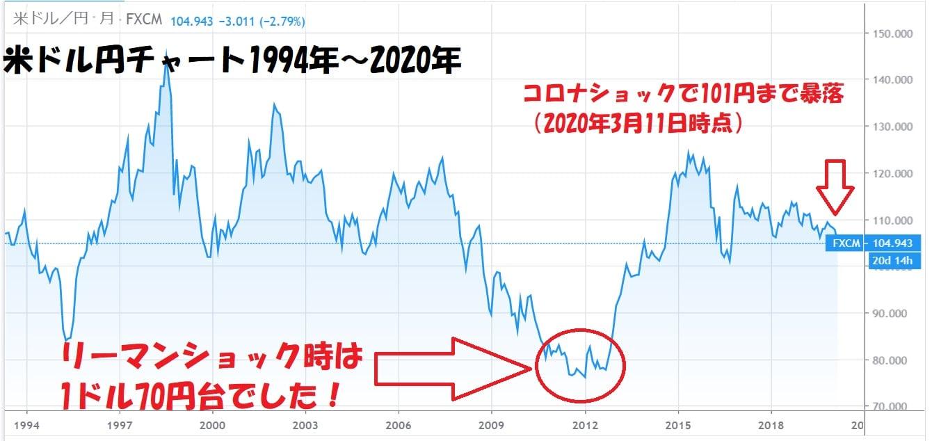米ドル円長期チャート20年間