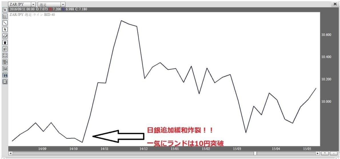 南アフリカランド円チャート2015年10円台へ