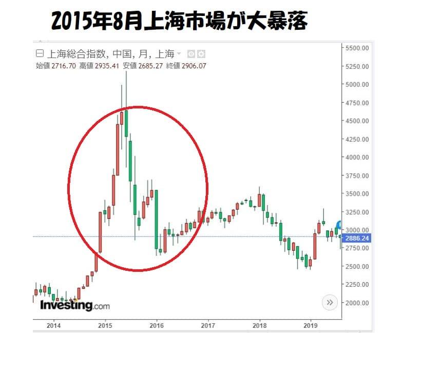 上海総合指数チャート2015年大暴落