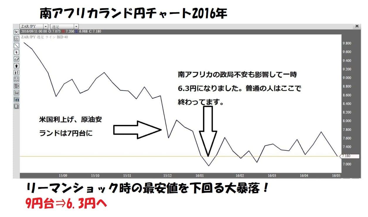 南アフリカランド円チャート2016年6円へ大暴落