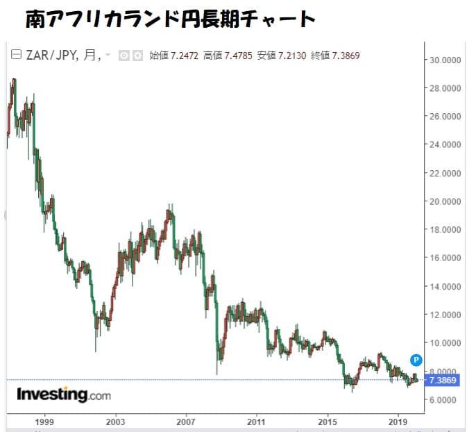 南アフリカランド円チャート見通し