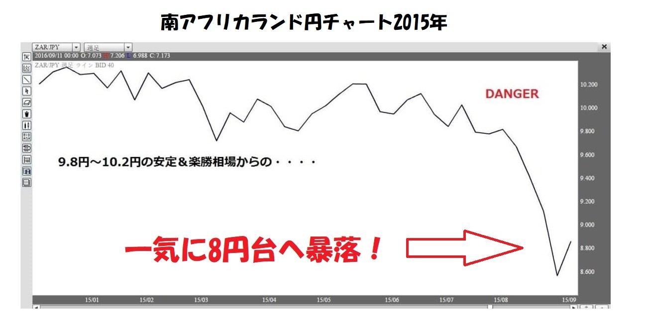 南アフリカランド円2015年チャート 8円へ暴落