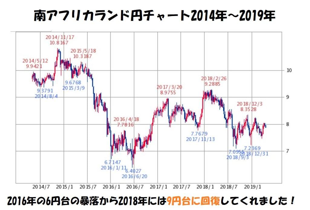 南アフリカランド円チャート2016年~2019年