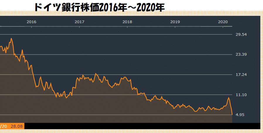 ドイツ銀行株価チャート2020年3月