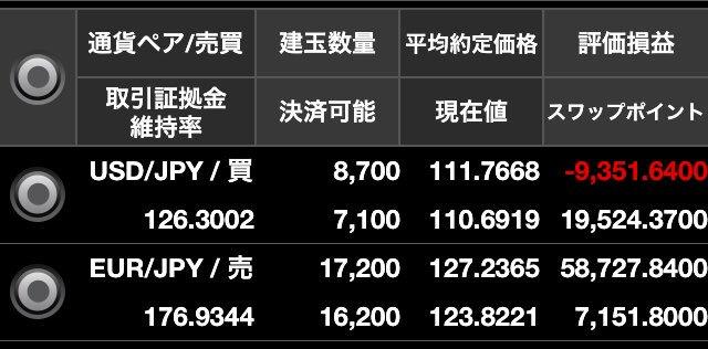 ユーロ円残高2019年5月6日