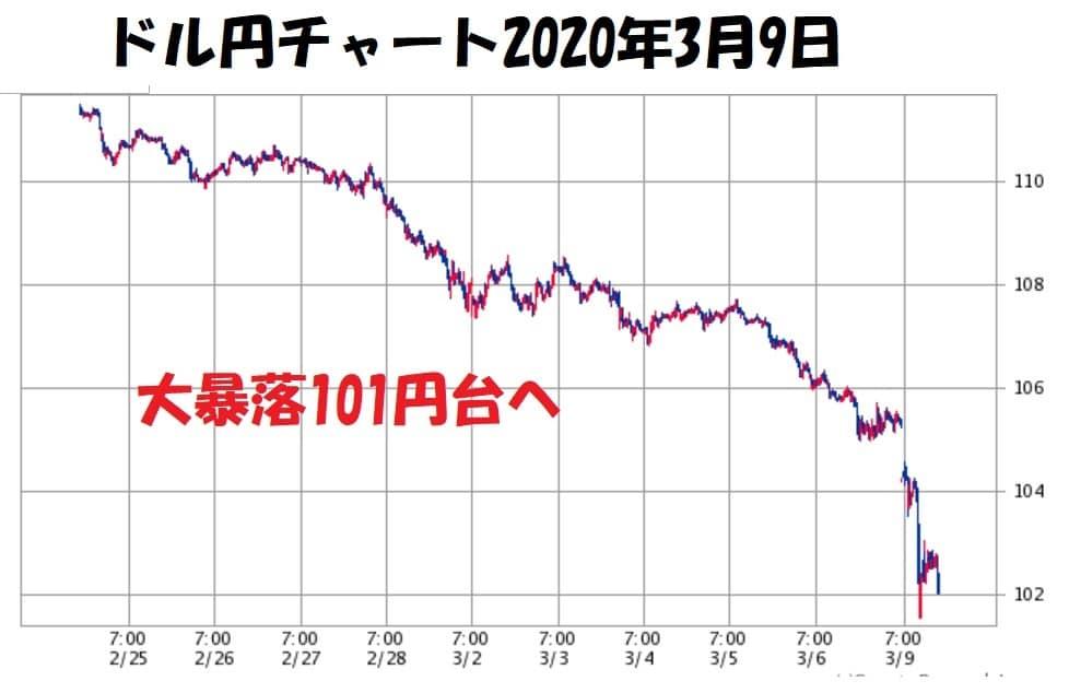 ドル円チャート2020年3月9日