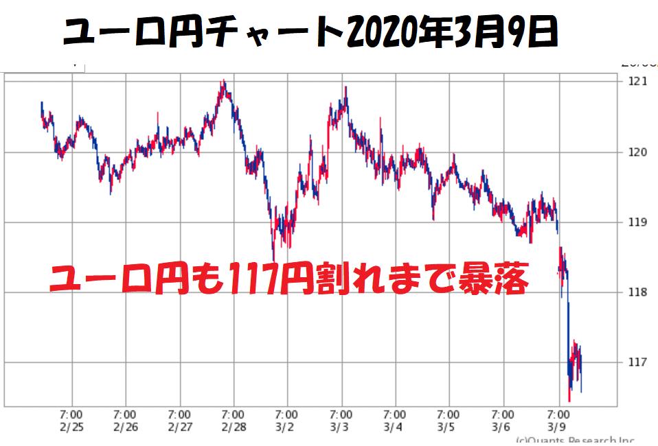 ユーロ円チャート2020年3月9日