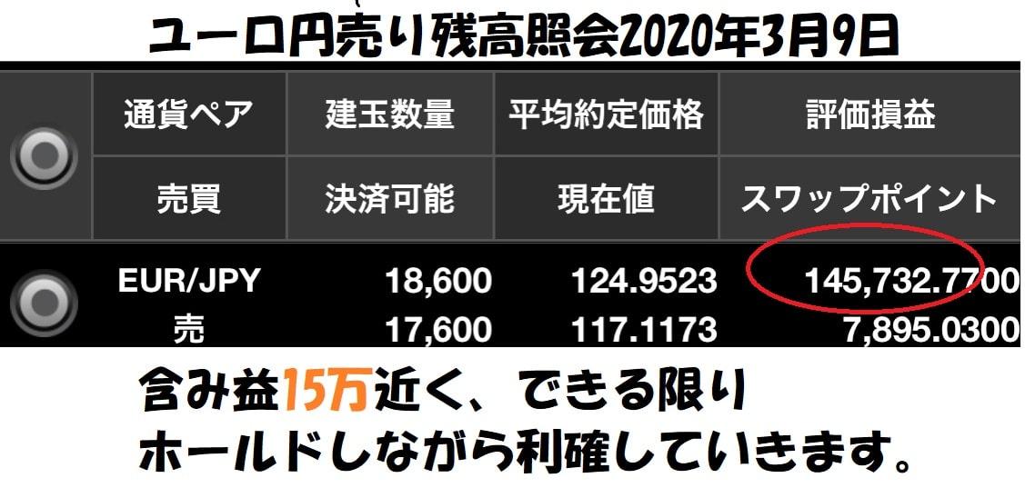 ユーロ円ショート残高照会3月9日