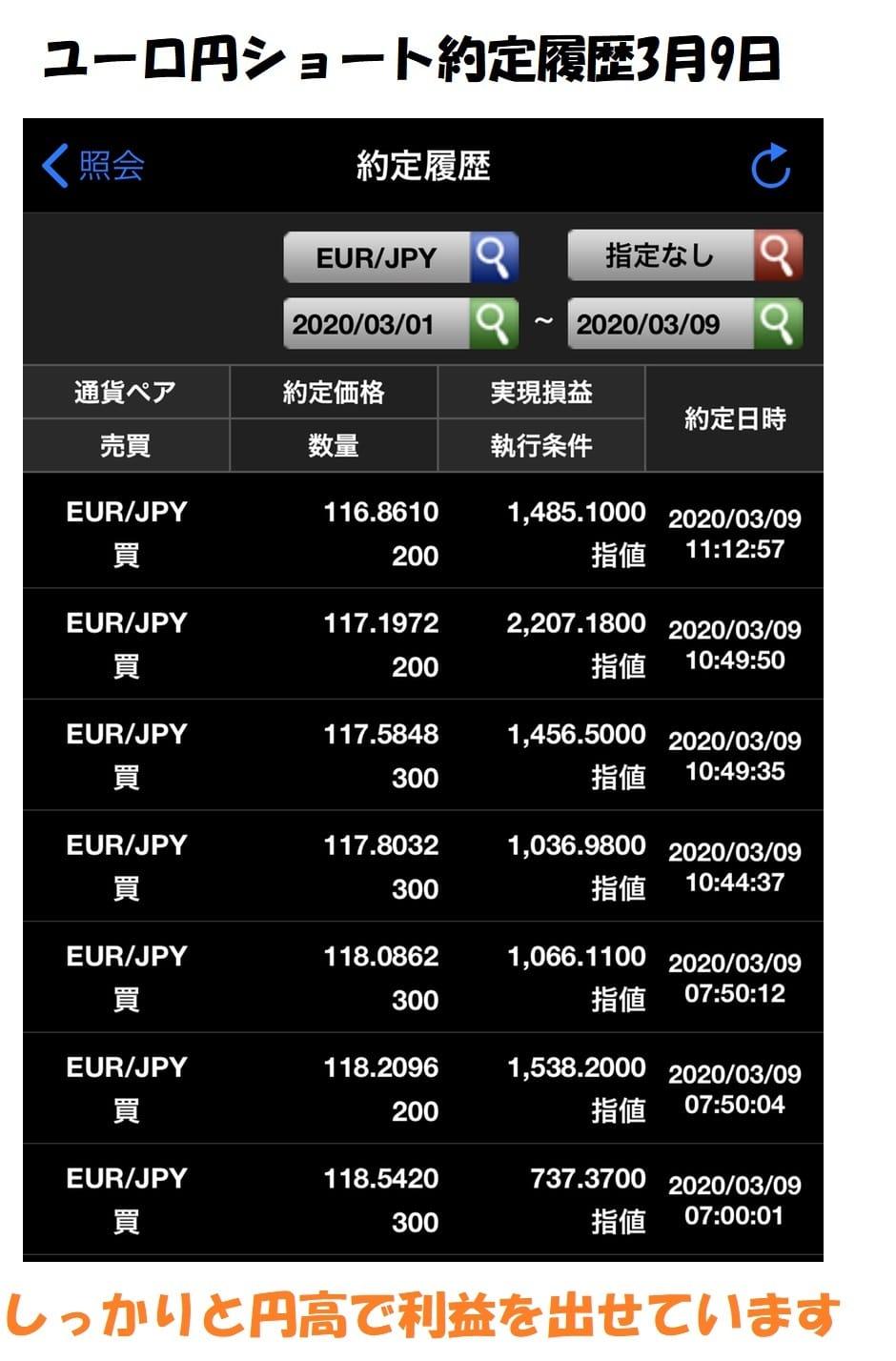 ユーロ円約定履歴2020年3月