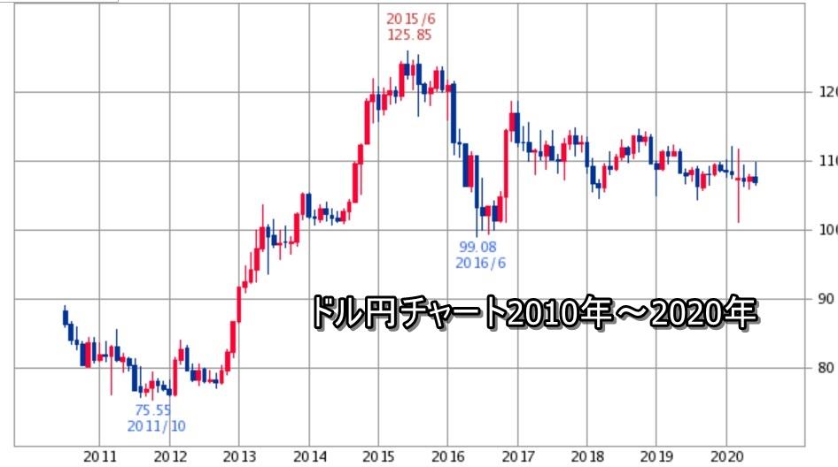 ドル円チャート2010年~2020年