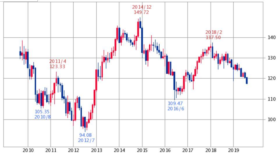 ユーロ円チャート10年2019年