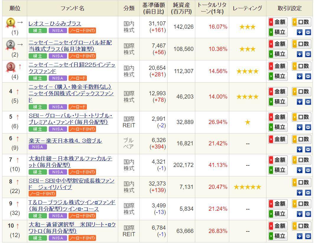SBI証券投資信託人気ランキング