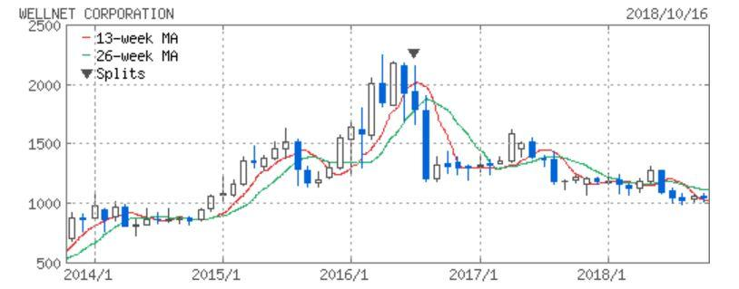 ウェルネット株価