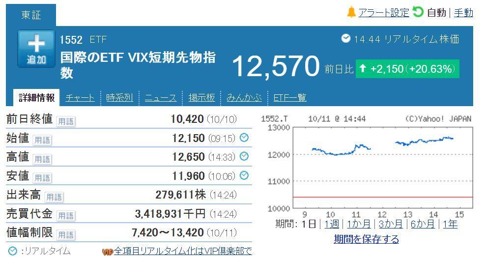 VIX短期先物上昇